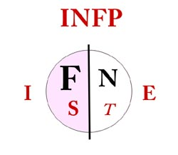INFP Personality Type